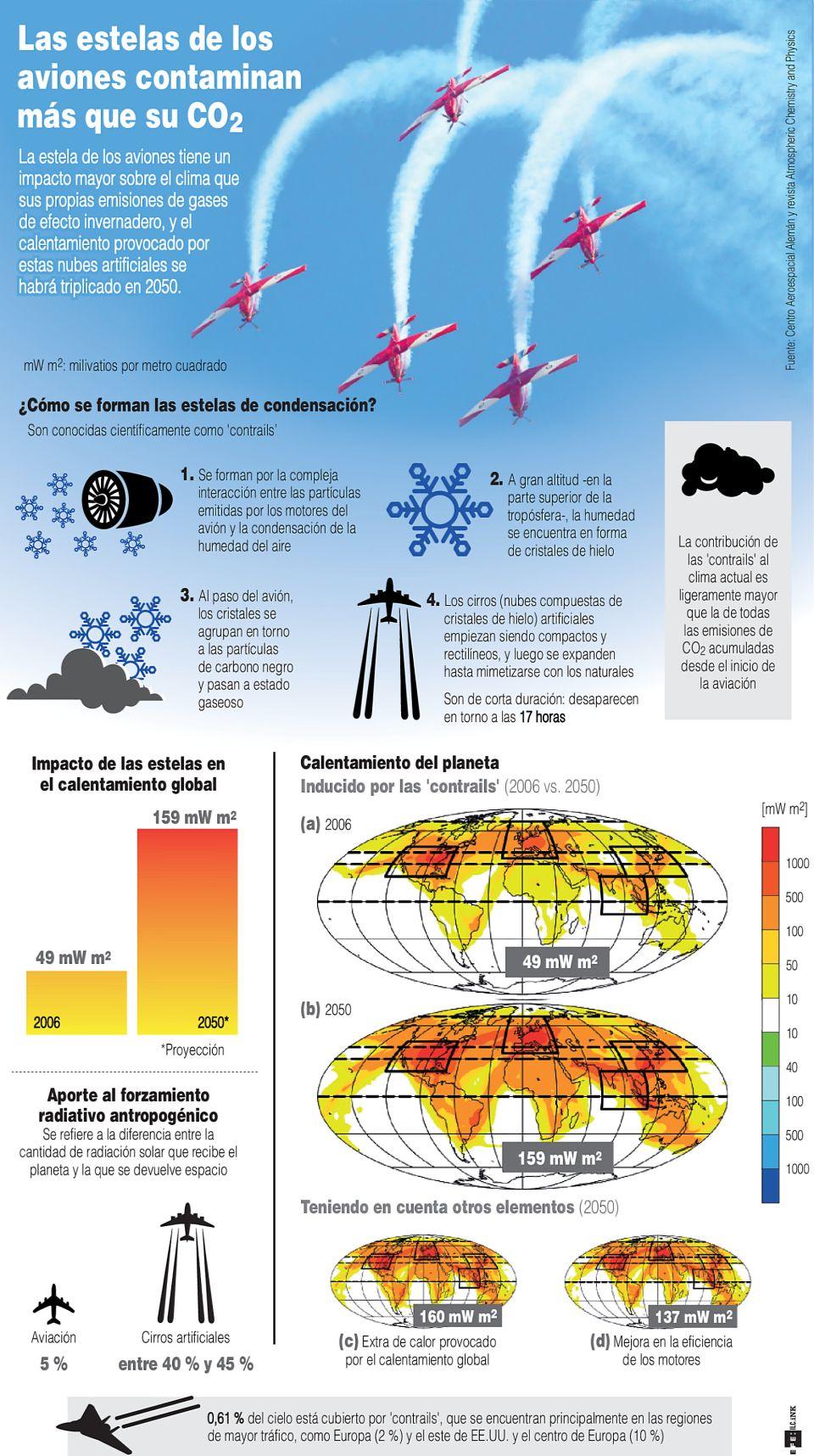 Infografía. Las estelas de los aviones contaminan más que su CO2