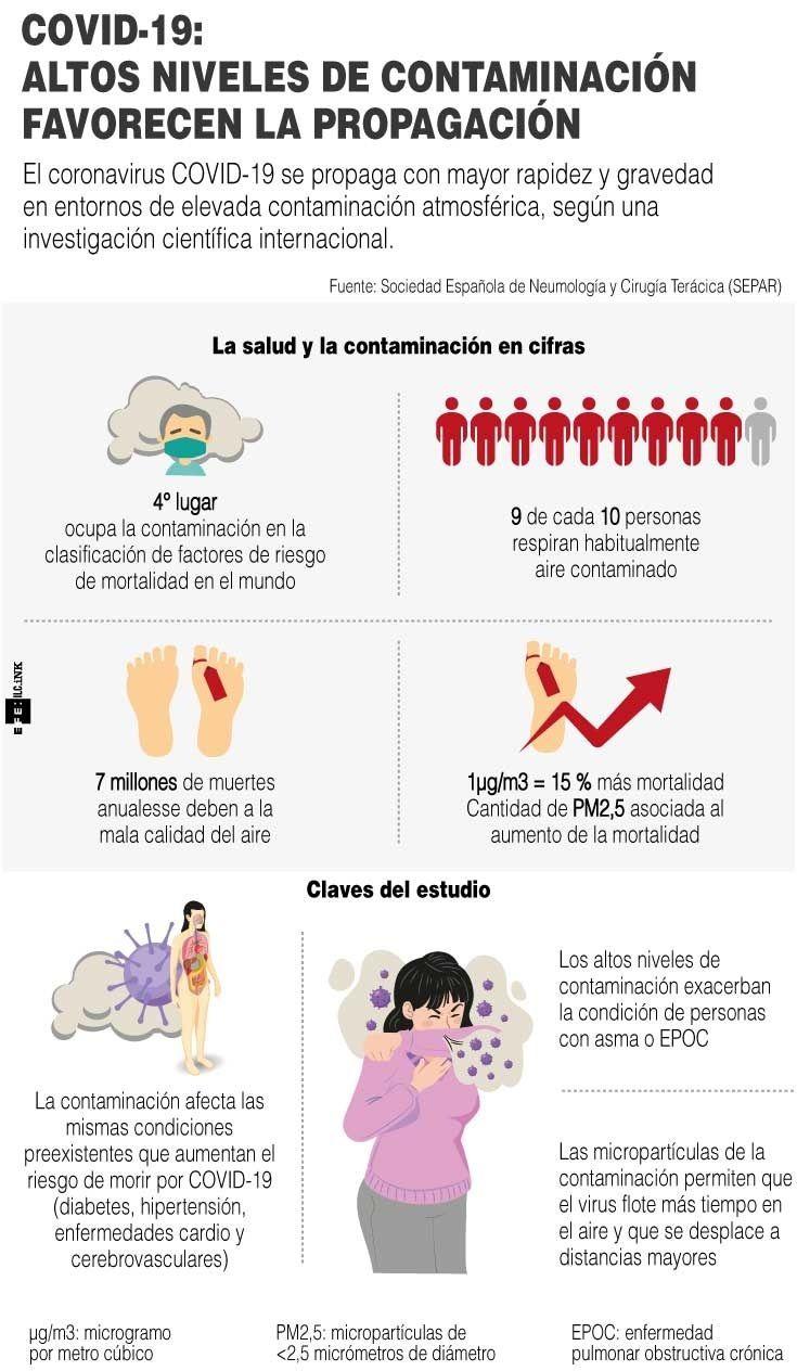 Infografía Covid y contaminación