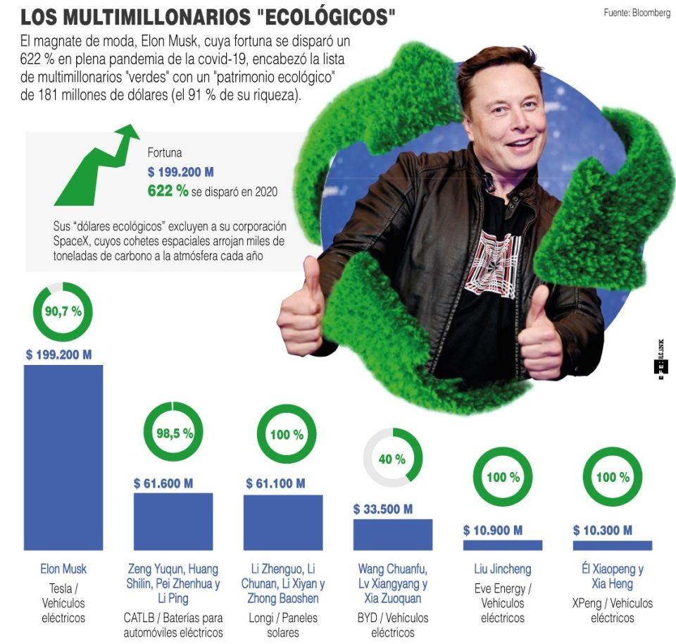 Infografía multimillonario verdes