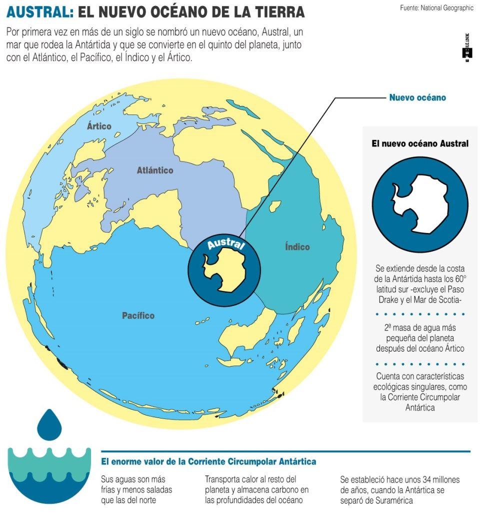 Infografía. Oceano Austral