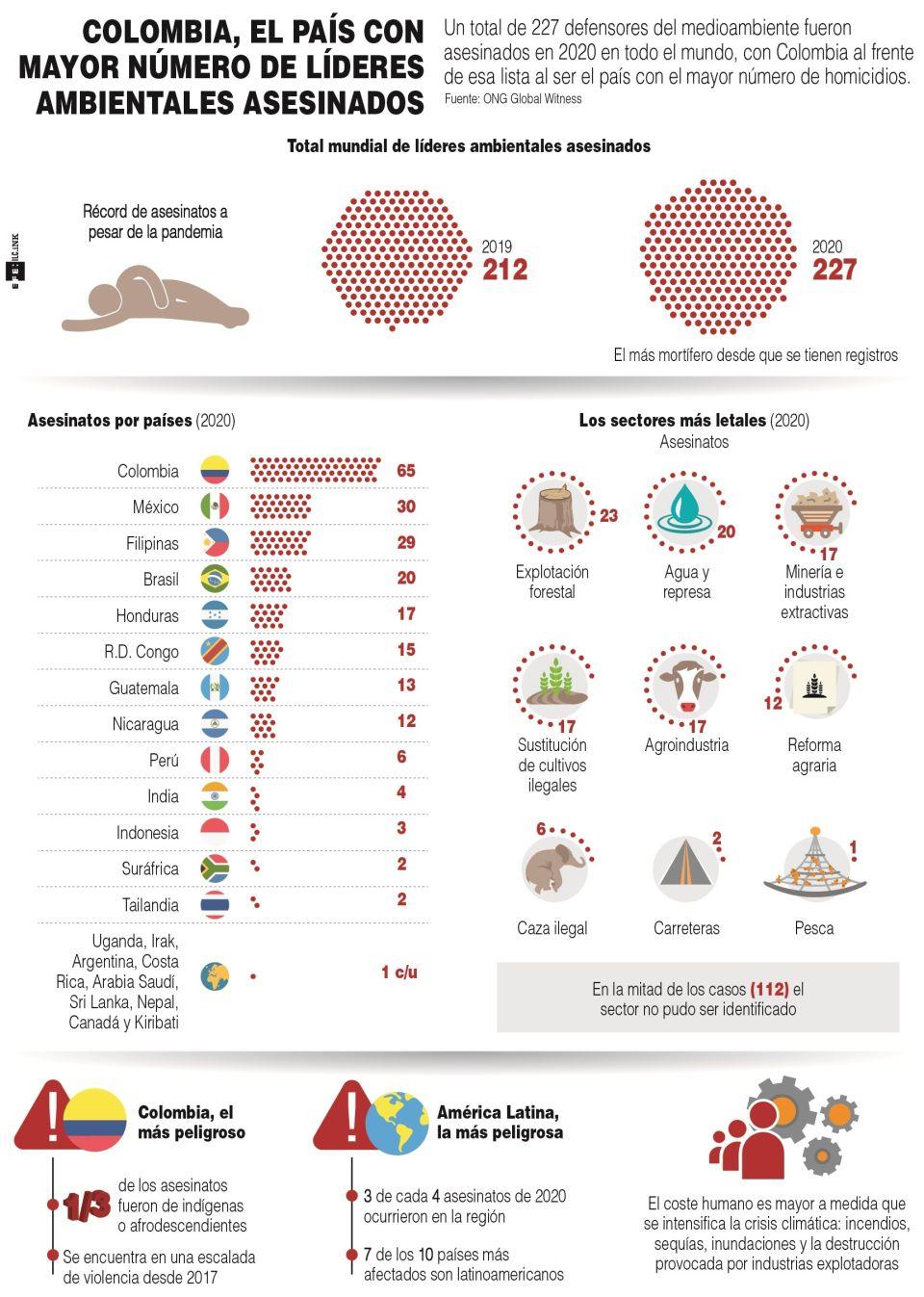 Infografía. Defensores ambientales